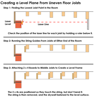 Creating a level frame for a ceiling from uneven ceiling joists.