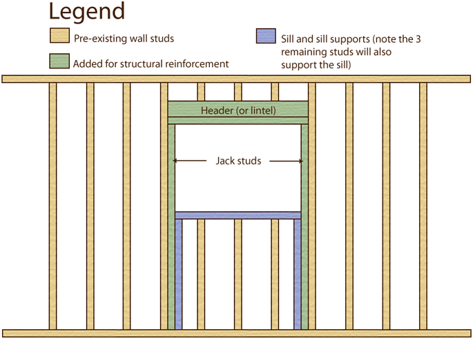 Anatomy of an opening in a load bearing wall: a header, sistered jack studs, and sill.