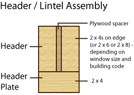 Side view of a typical header assembly used to reinforce a load bearing wall when making an opening.
