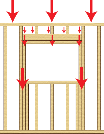 How Framing Works In A Window To Transfer The Load.