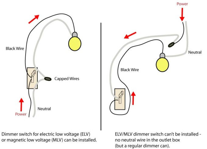 How to tell if you can install dimmers switches on light fixtures with transformers.